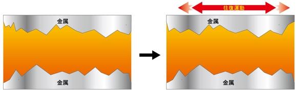 潤滑について基礎的な解説 | TM-...